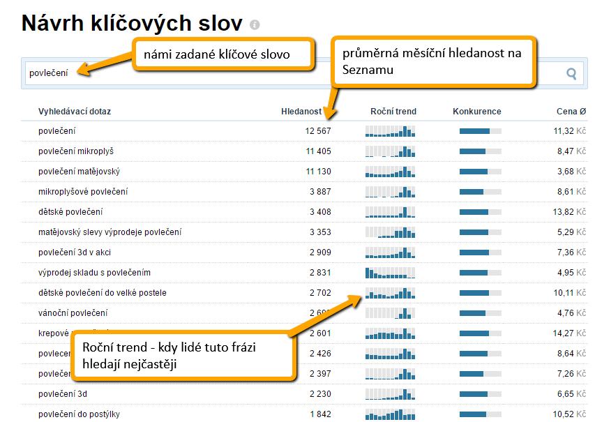 Analýza klíčových slov pomoci nástroje od Skliku