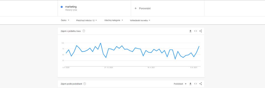 Trendovost slova marketing